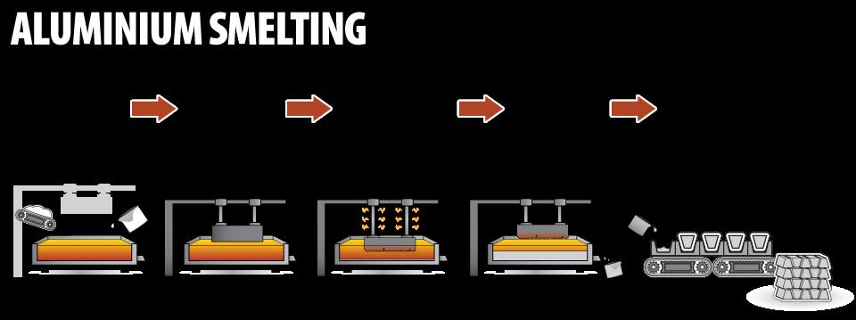 How Is Aluminum Made >> Aluminium Smelting The Australian Aluminium Council